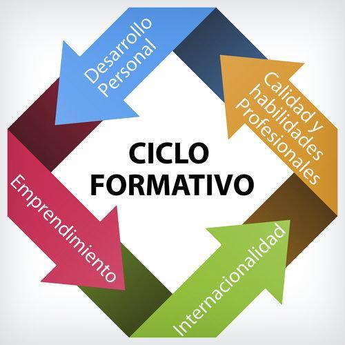 Información para el alumnado de Ciclos Formativos